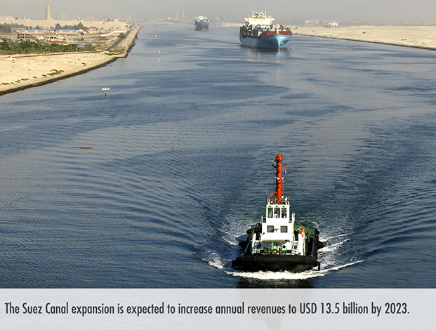 Egypt has large onshore and offshore oil and gas deposits